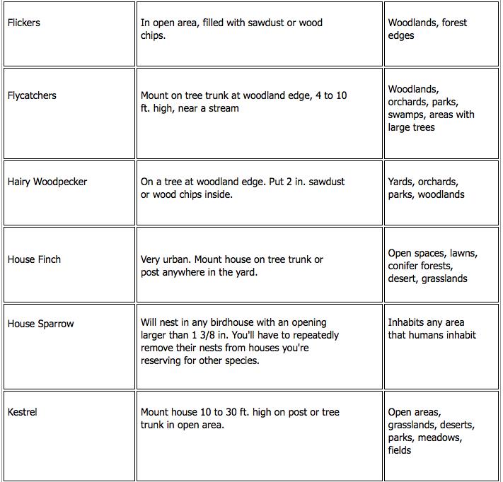 Birdhouses chart 2