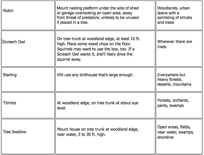 Birdhouses chart 4