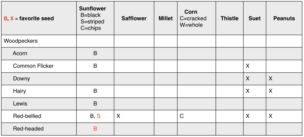 Chart showing list of bird species and their favorite kinds of birdseeds